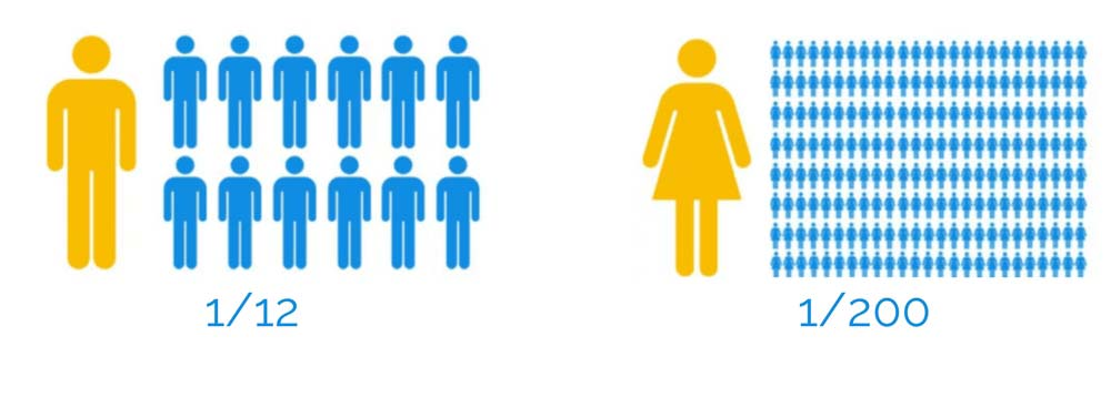 enchroma-male-vs-female-prevalence-numbers-blue